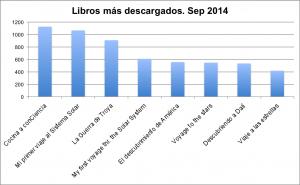 2014 sep libros mas descargados