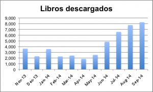 8250 libros descargados editorial weeble